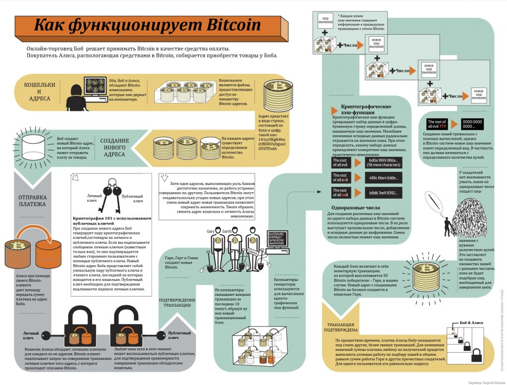 Bitcoin_Transactions_Explained_Wide-1024