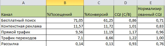tablica-effektivnosti-kanalov-2